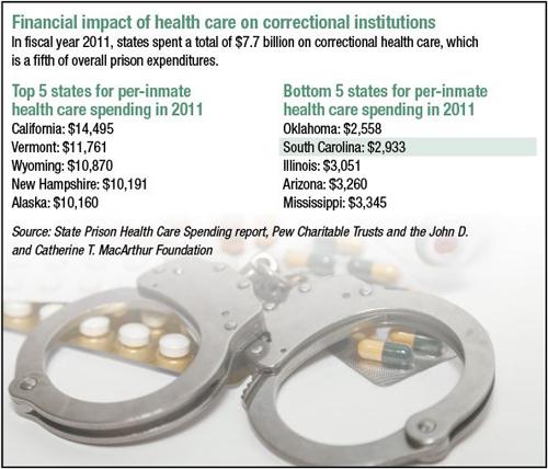 MUSC caring for inmates via telehealth program > Charleston